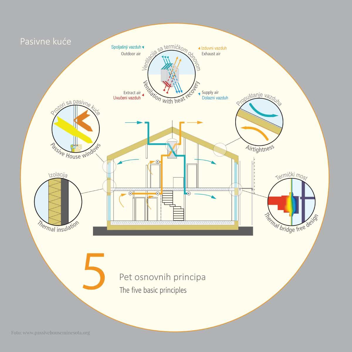 Osnovni principi gradnje pasivne kuće