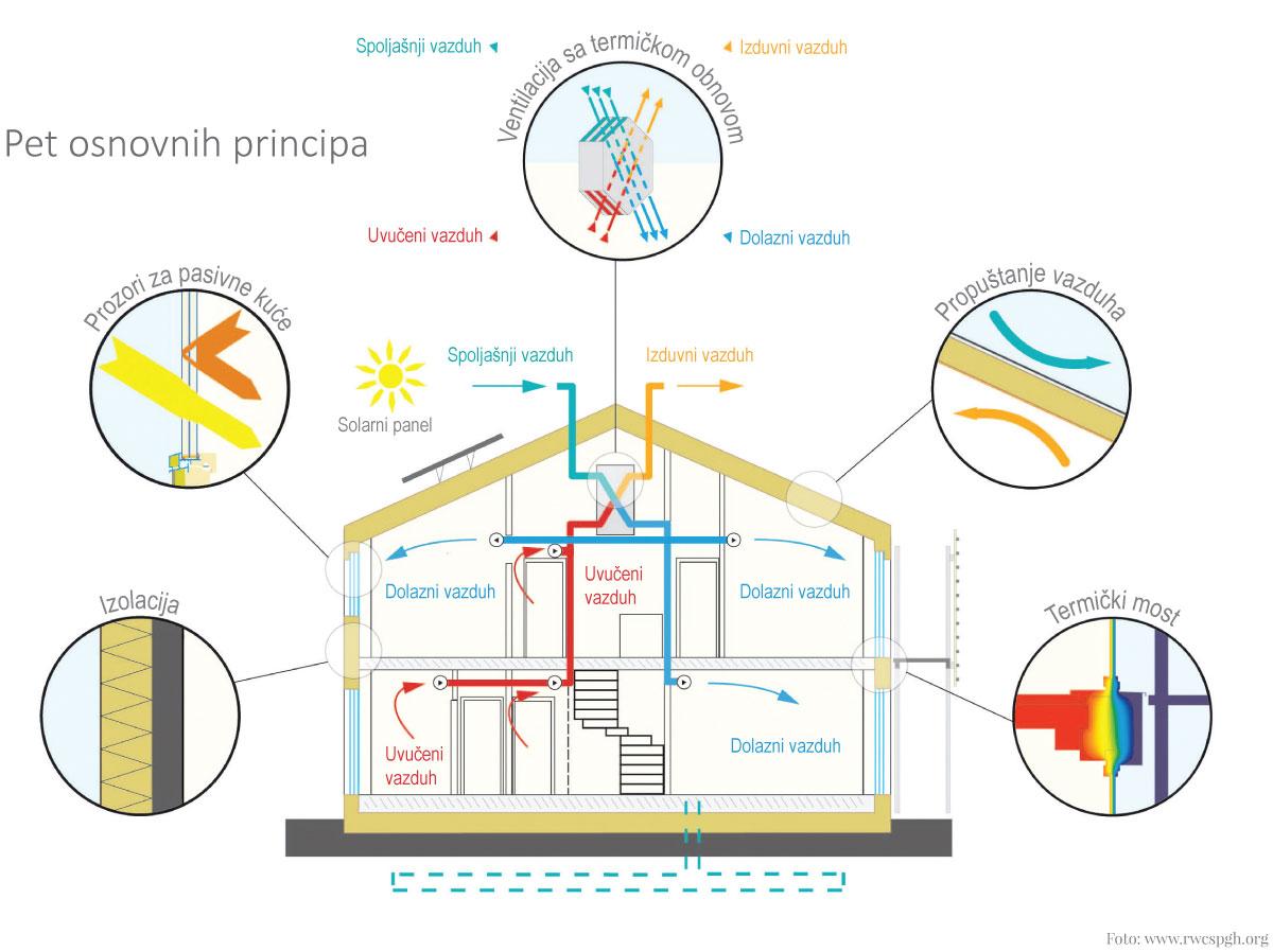 Pet osnovnih principa gradnje pasivne kuće