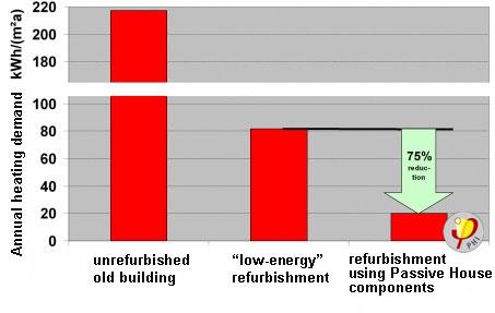 Godišnja potrebna energija za grejanje po m2 grejane površine