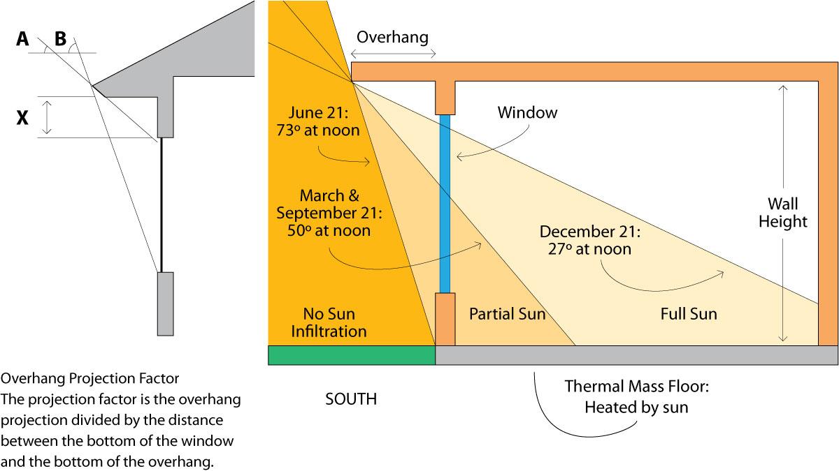 Upadni ugao sunčevih zraka kroz sezone