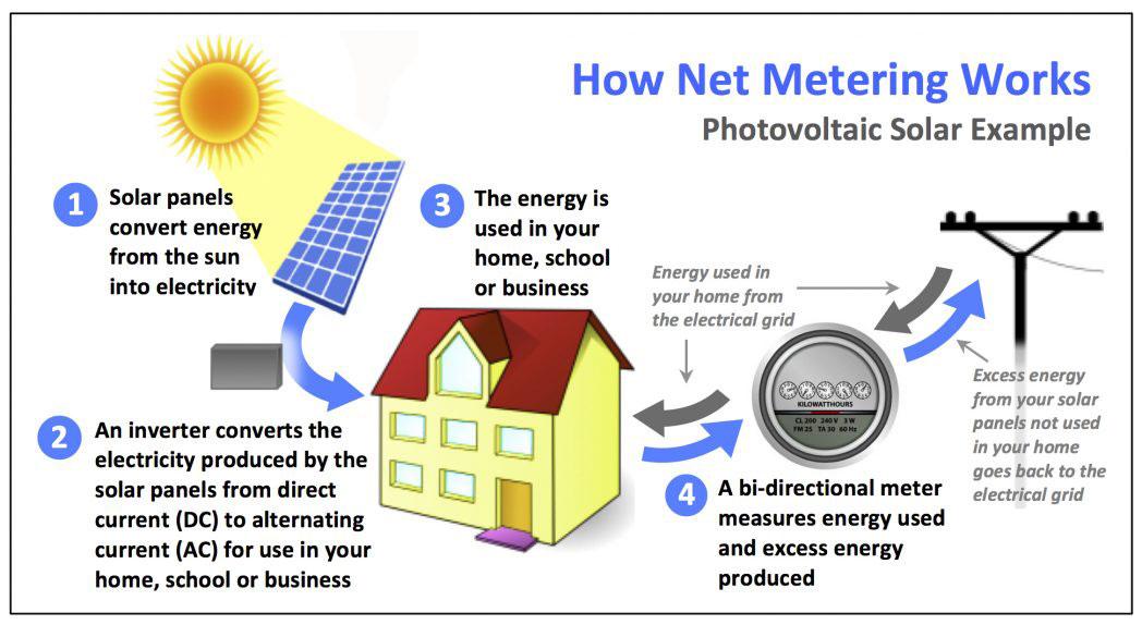 slika 1. koncept funkcionisanja Net Metering programa Izvor: www.cansia.ca/ontario-solar