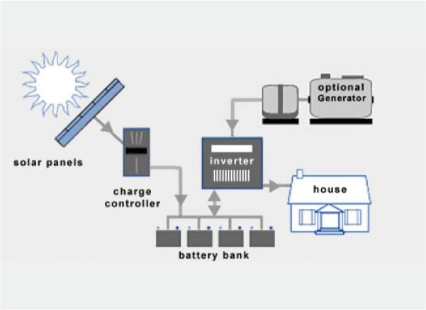 slika 2. Off-Grid sistemi Izvor: www.energyinformative.org