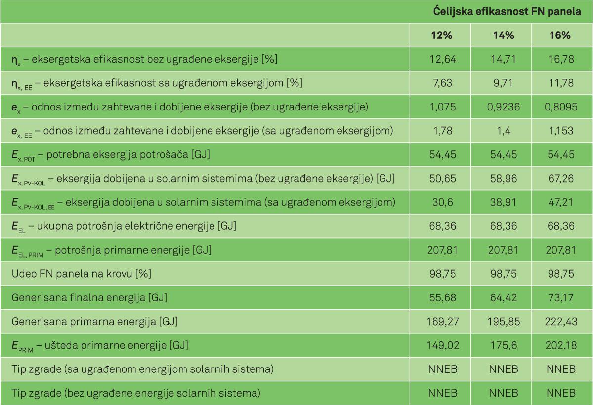 Тabela 1. Rezultati dobijeni eksergetskom optimizacijom za porodičnu zgradu sa različitom ćelijskom efikasnošću FN panela