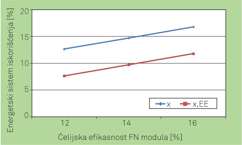 Slika 2. Eksergetska efikasnost za zgradu sa različitom ćelijskom efikasnošću FN sistema
