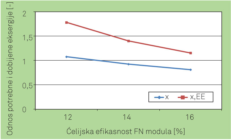 Slika 3. Odnos između potrebne i dobijene eksergije za zgradu sa FN panelima različite ćelijske efikasnosti