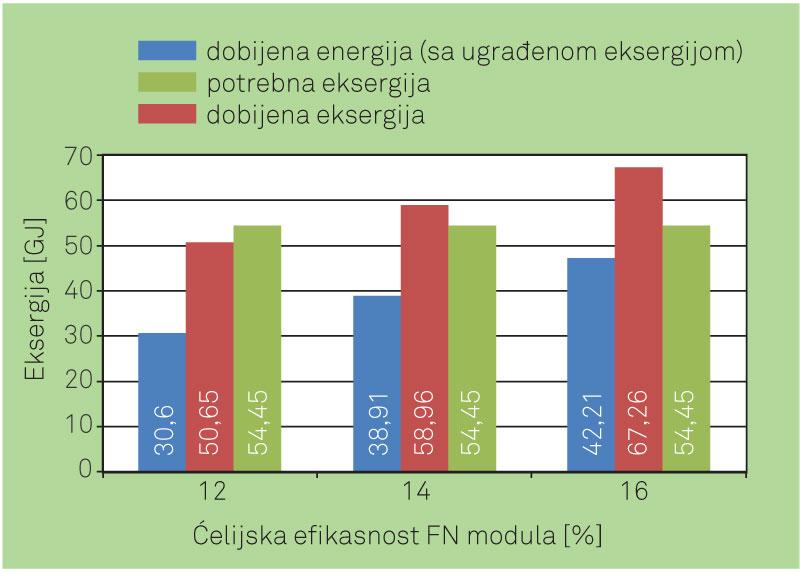 Slika 4. Potrebna dobijena eksergija pri različitim vrednostima ćelijske efikasnosti FN panela
