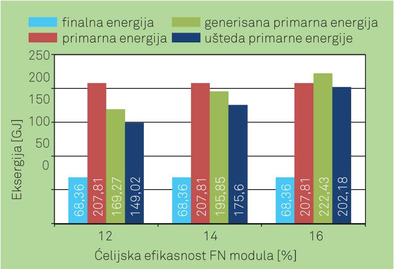 Slika 5. Ukupna potrošnja električne energije, potrošnja primarne energije, generisana primarna energija i ušteda primarne energije u zgradi sa FN modulima različite ćelijske efikasnosti (godišnje vrednosti)