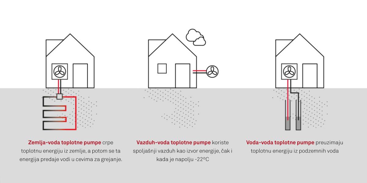 Toplotne pumpe su uređaji kojima se apsorbuje prirodna toplotna energija – iz zemlje, podzemnih voda ili vazduha radi grejanja ili hlađenja objekata