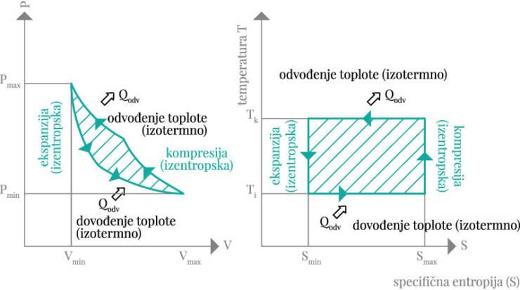 Slika 1. Prikaz teoretskog levokretnog Carnotovog procesa u p-V i T-s dijagramu