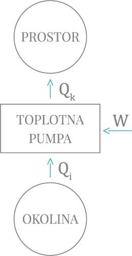 Slika 2A Toplotna pumpa – zimski režim