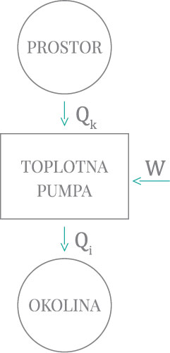 Slika 2B Toplotna pumpa – letnji režim