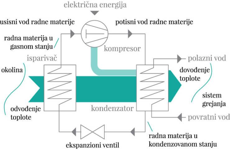 Slika 3. Pojednostavljeni prikaz rada kompresione dizalice toplote