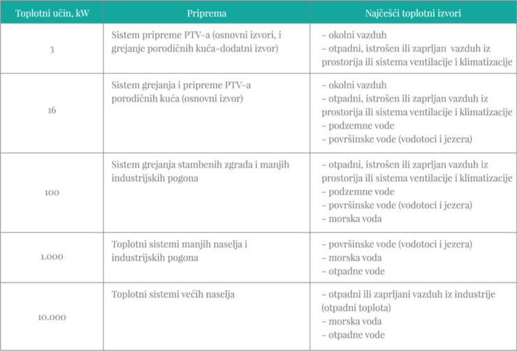Tabela 1. Najčešće mogućnosti za primenu dizalica toplote
