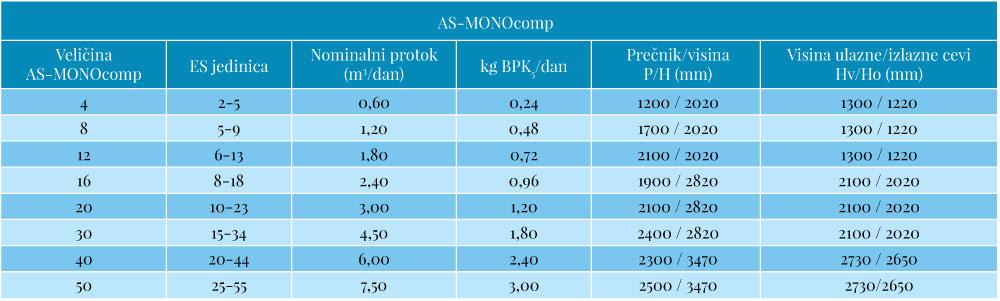 AS-MONOcomp tabela
