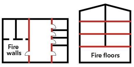 pasivna zaštita od požara