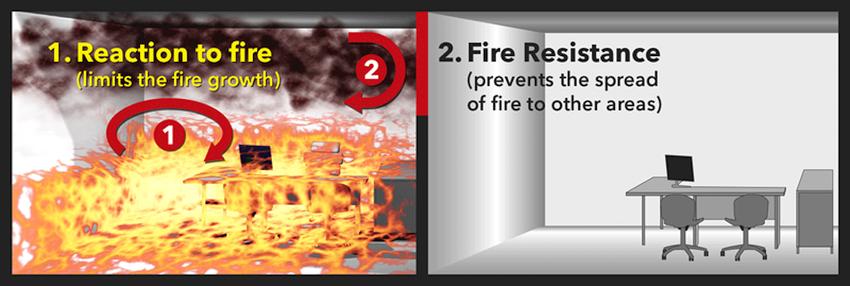 reakcija na požar