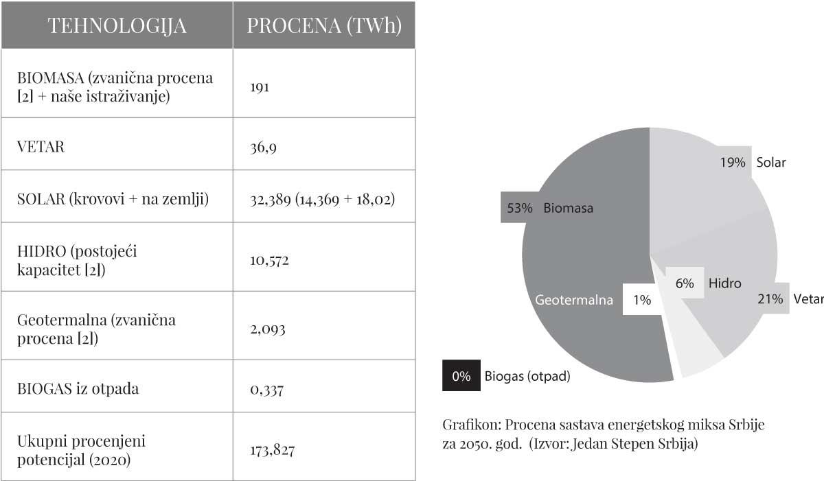 Tabela: Procena sastava energetskog miksa Srbije za 2050. god. (Izvor: Jedan Stepen Srbija)
