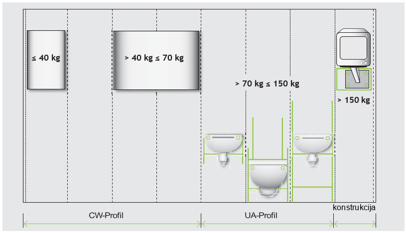 Prikaz upotrebe profila za kačenje ploča spram opterećenja