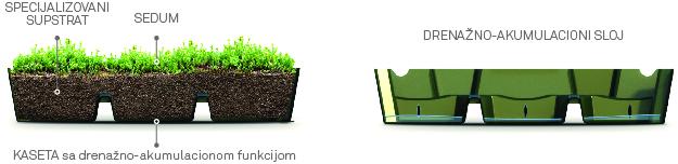 Kasetni sistem zelenih krovova Green Decor doo