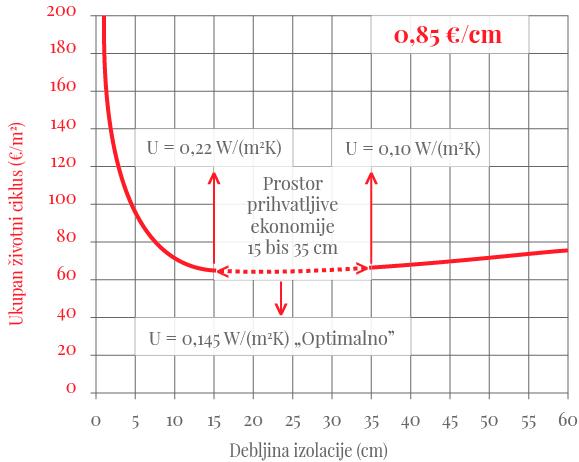 Optimalna debljina termoizolacije u odnosu na ukupne troškove posmatrano za čitav period eksplatacije objekta