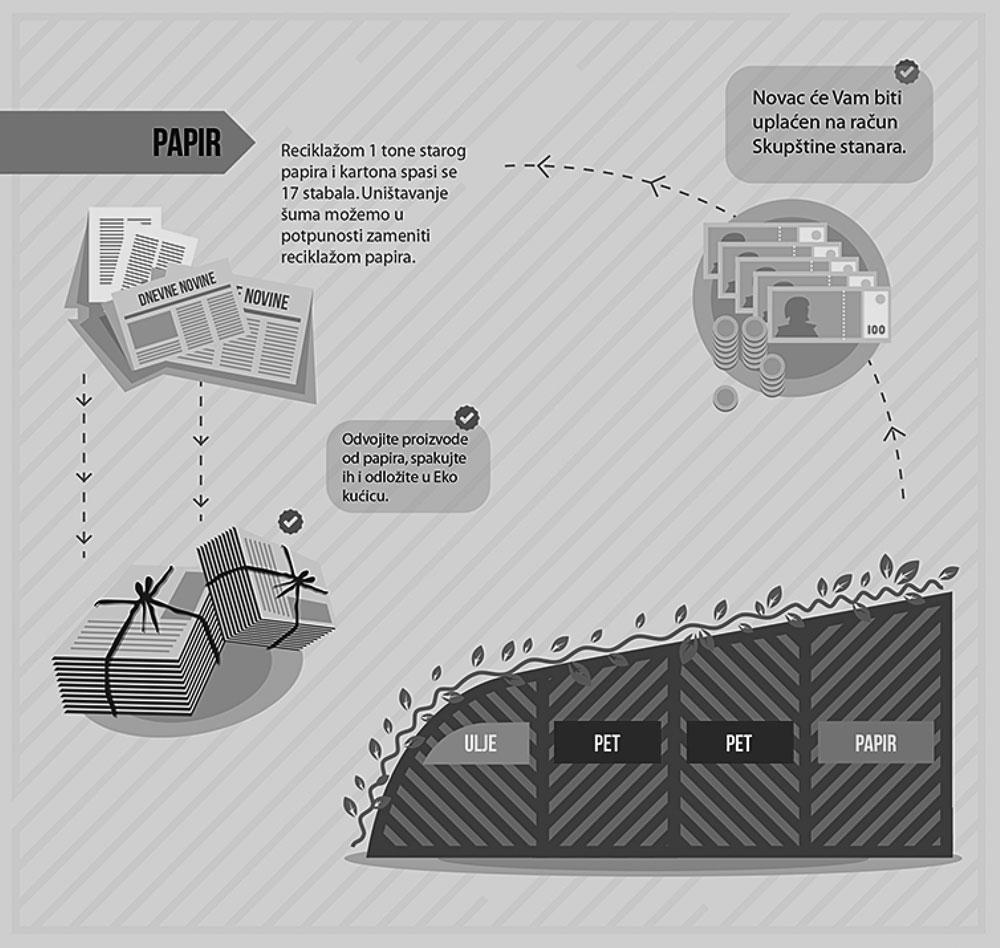 Sistem primarne selekcije otpada