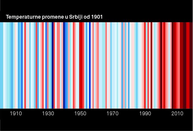 Prilog 1. Kretanje godišnje temperature vazduha u Srbiji tokom 20 i početkom 21 veka.