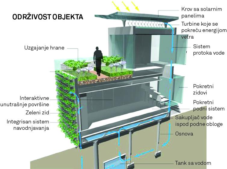 Prilog 3. Zelena infrastruktura (krov i zid) sa sistemima za proizvodnju energije i navodnjavanja/odvodnjavanja