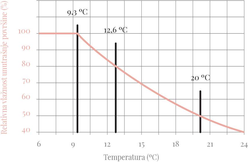 Slika: Relativna vlažnost unutrašnje površine termičkog omotača, za vlažnost vazduha od 50% i temperaturu od 20 ºC