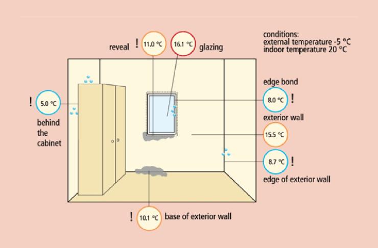 Slika: Temperature unutrašnjih površina u standardnoj kući: postoji opasnost od pojave vlage i buđi