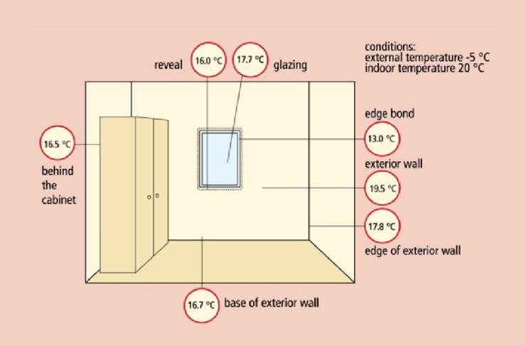 Slika: Temperature unutrašnjih površina u niskoenergetskoj kući: sve temperature su više od temperatura tačke rose pa nema opasnosti od kondenzacije vlage i buđi