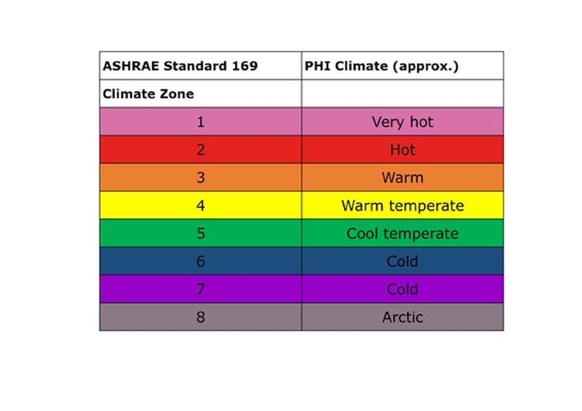 klimatske zone