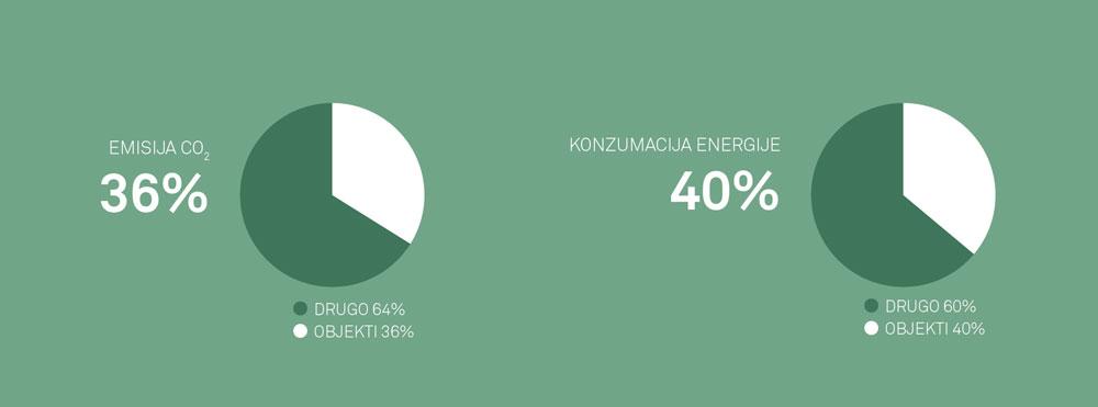 Trenutno stanje potrošnje energije i emisije štetnih gasova u zgradarstvu