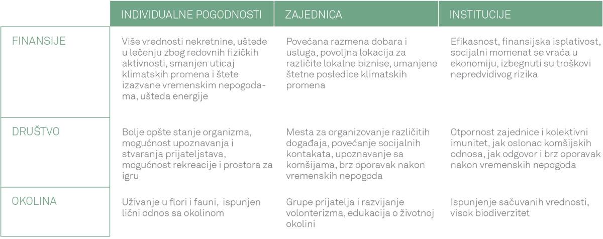 Tabela 1 - Primeri individualnih, zajedničkih i institucionih vrednosti prema njihovom odnosu ka finansijskim, socijalnim i vrednostima okoline koju pruža GI