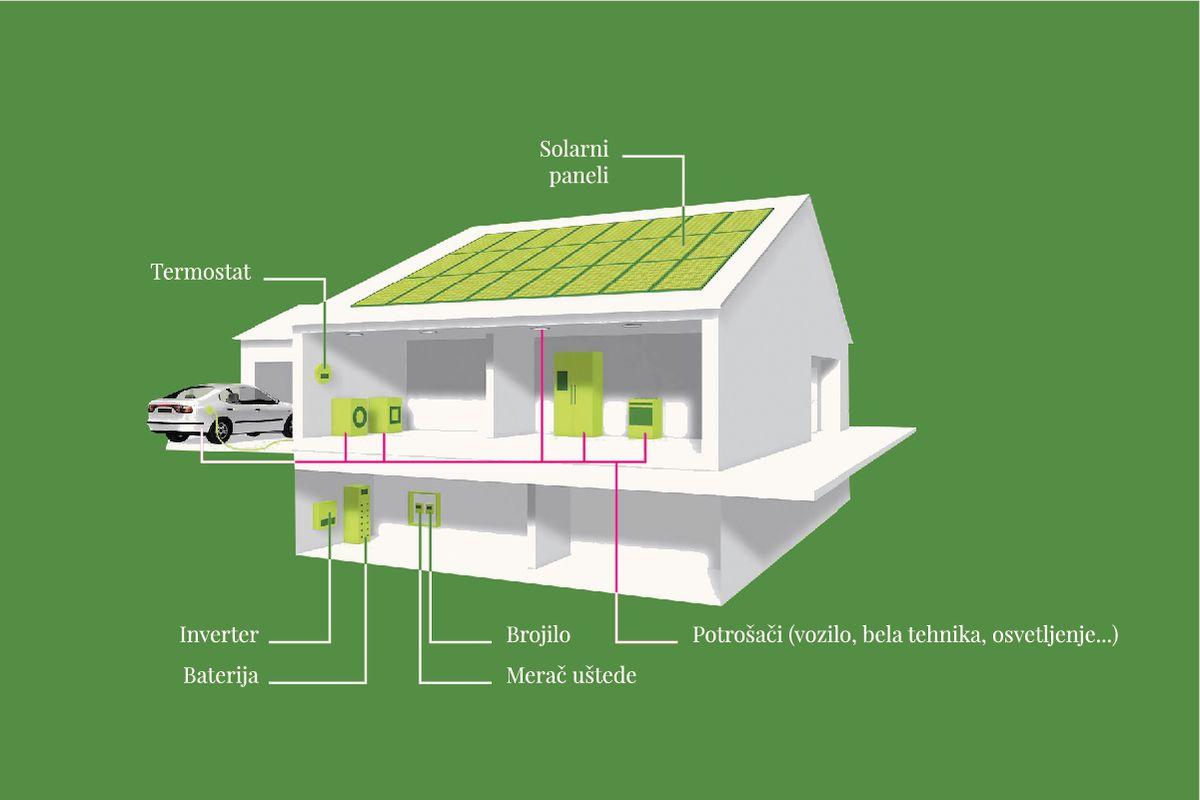 solarni paneli