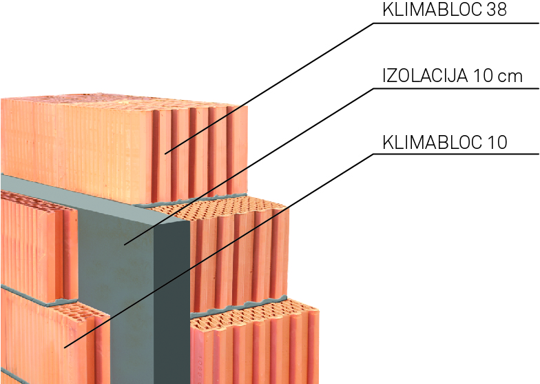 Sistem gradnje KLIMABLOC + prirodna izolacija + fasadna opeka