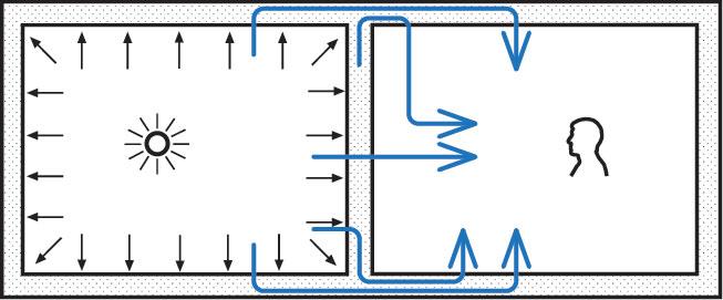 Slika 1 Šematski prikaz delovanja zvučnog polja na pregrade u prostoriji i putevi prolaska zvučne energije u susednu prostoriju