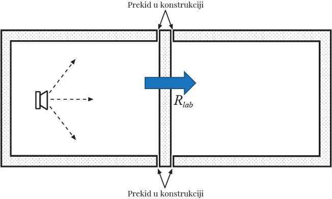 Slika 2 Šematski prikaz principa na kome se zasniva laboratorijsko merenje izolacione moći pregrade, sklop pregrada s dilatacijom eliminiše bočno provođenje