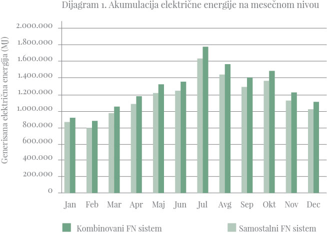 Dijagram 1. Akumulacija električne energije na mesečnom nivou
