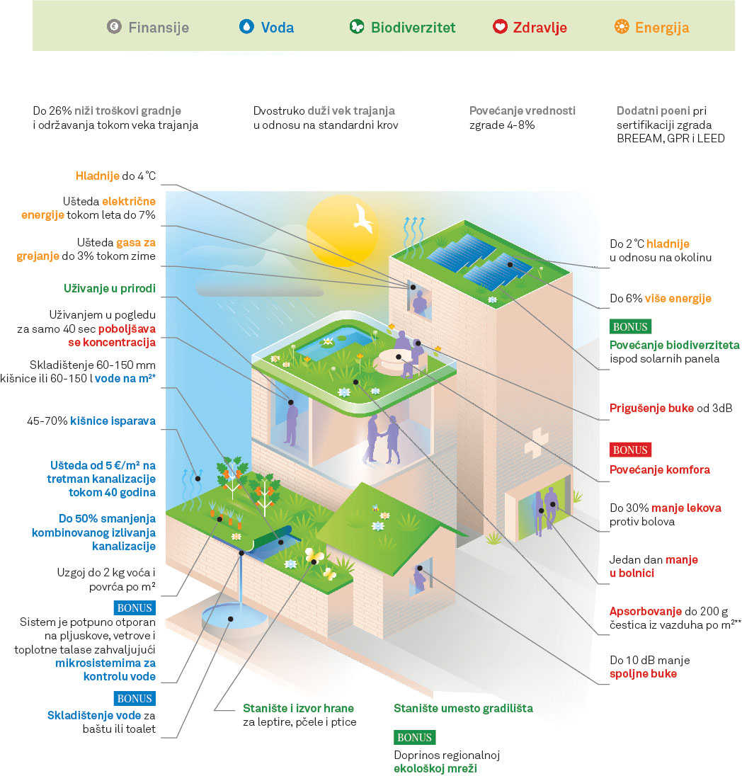 Prikaz benefita koje je moguće postići implementacijom zelene infrastrukture
