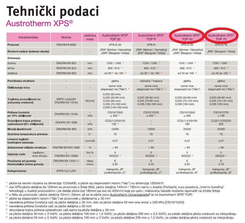 Tehnički podaci XPS ploče / Austrotherm d.o.o.